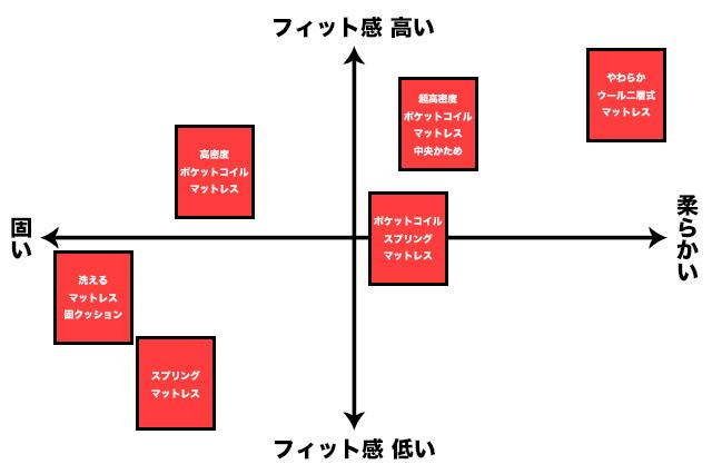 無印良品-マットレスのフィット感分布図