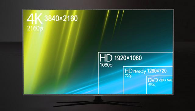 テレビの解像度